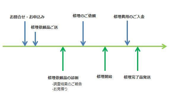 修理の流れ図